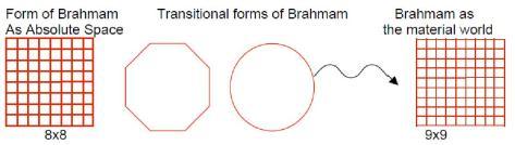 absolute to brahmam
