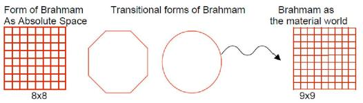 absolute to brahmam