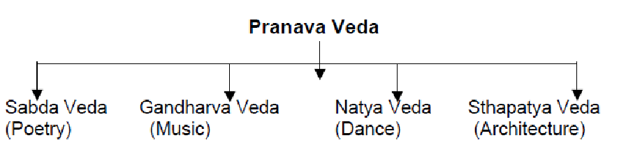 Pranava Veda, The Fifth Veda.png