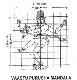 Vaastu Purusha Mandala