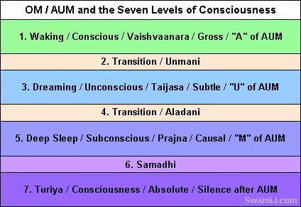 Known is a drop, Unknown is an Ocean: 7 States of Consciousness in OM