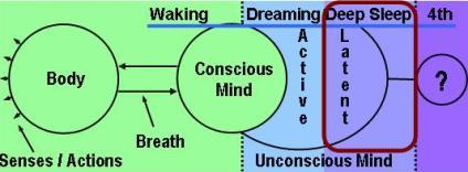 Yoga Nidra – Conscious Deep Sleep | Known is a drop ...