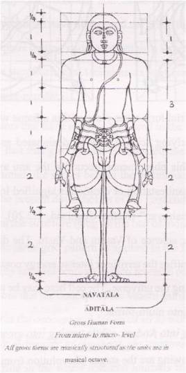 Human Body with Talas