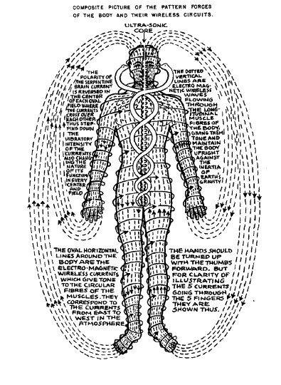 Pranic Body