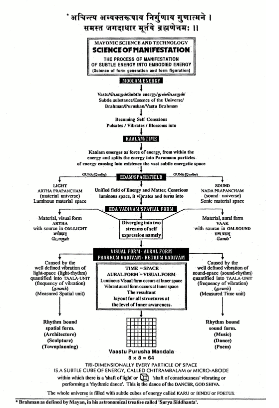 Science of Manifestation1
