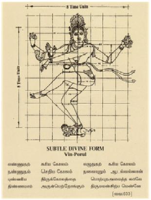 Nataraja in Manduka Mandala