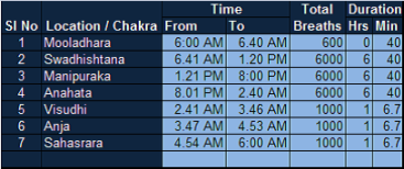 Prana and Chakra Timetable