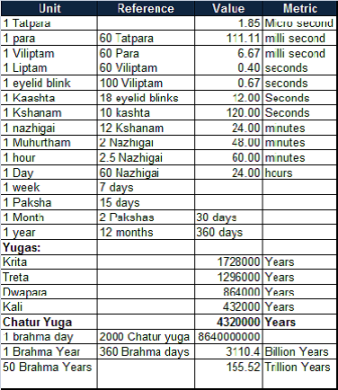 Time and Its Measurements