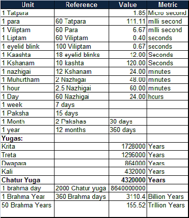 Hindu way of Calculation of Time