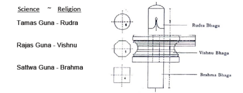 Siva Lingam - Science and Religion