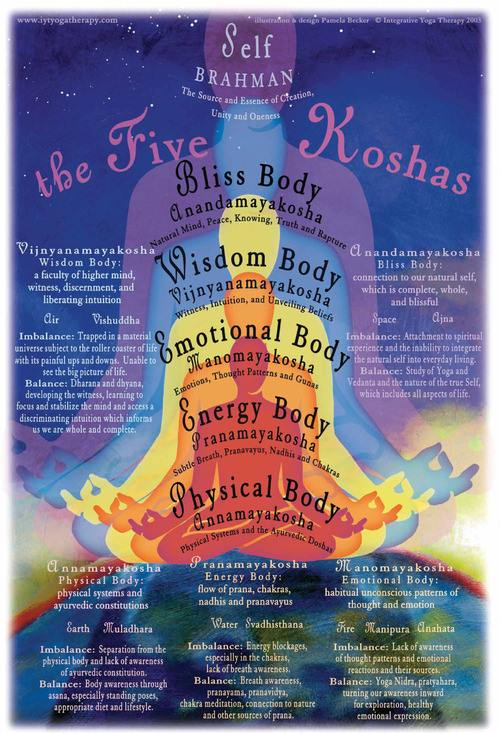 Five koshas