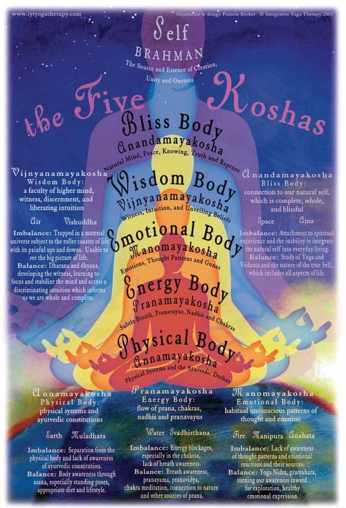 Five koshas