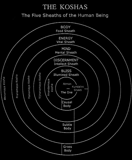 Five Sheaths that covers the Source in the Body